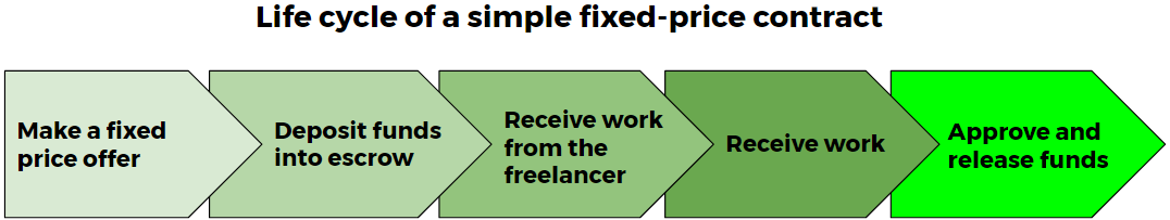 1_Life_Cycle_of_a_simple_Fixed_Price_contract.PNG